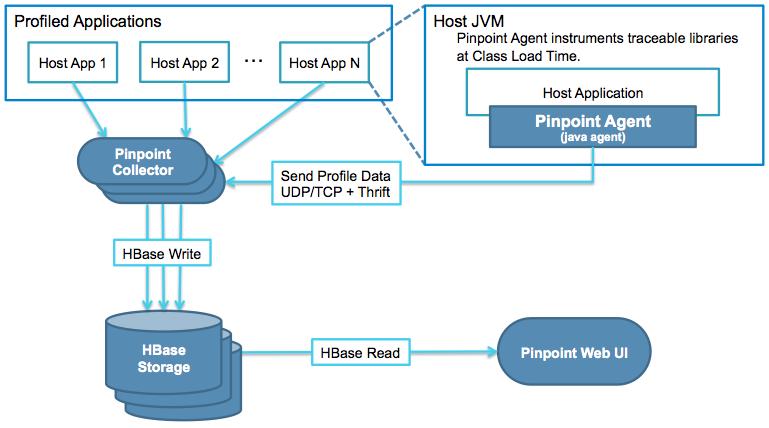 SpringCloud系列教程 | 第十六篇:微服务利剑之APM平台(二)Pinpoint